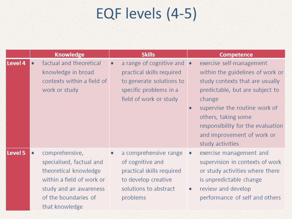 EQF levels (4-5) Knowledge Skills Competence Level 4