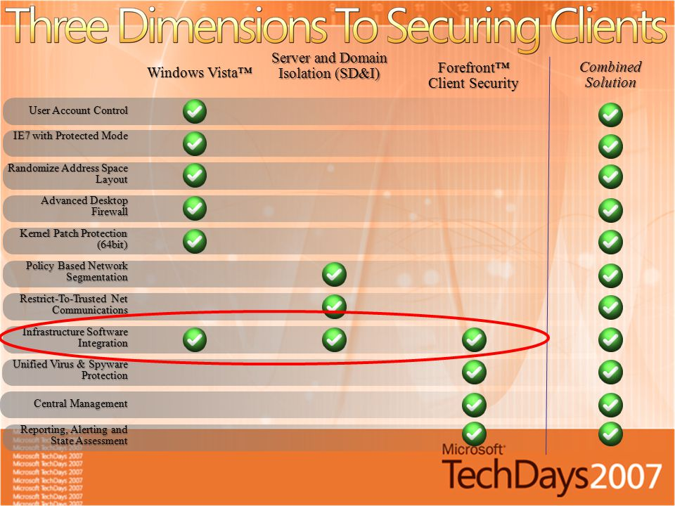 Server and Domain Isolation (SD&I) Forefront™ Client Security