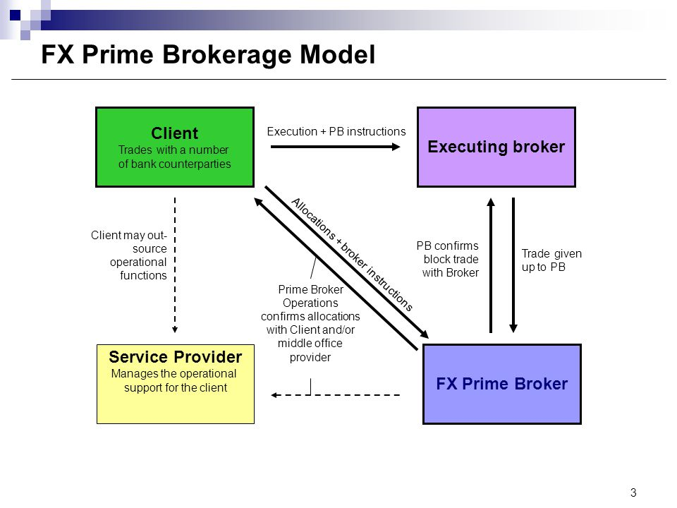 What is forex prime brokerage