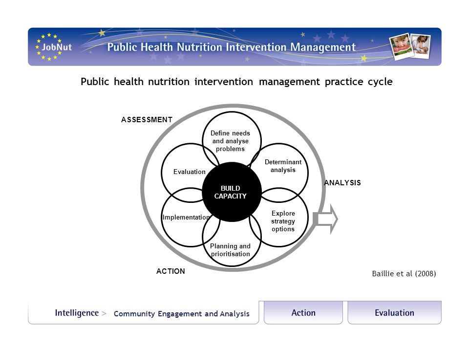 Public health nutrition intervention management practice cycle