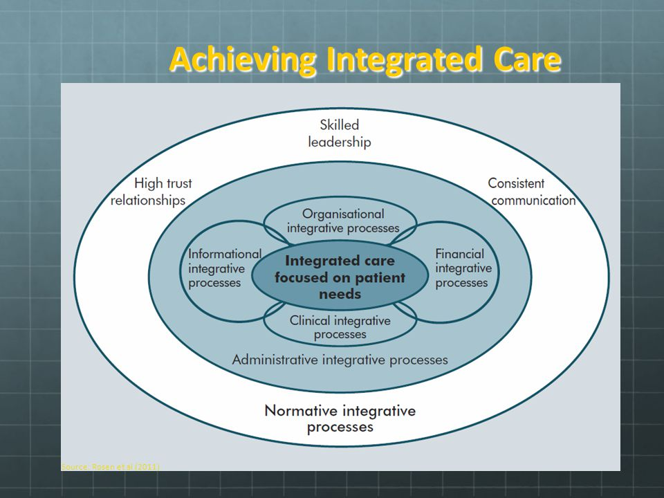 Achieving Integrated Care