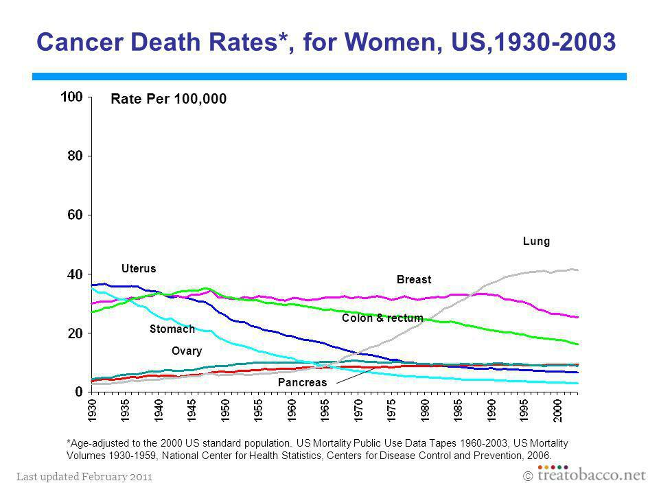 Cancer Death Rates*, for Women, US,