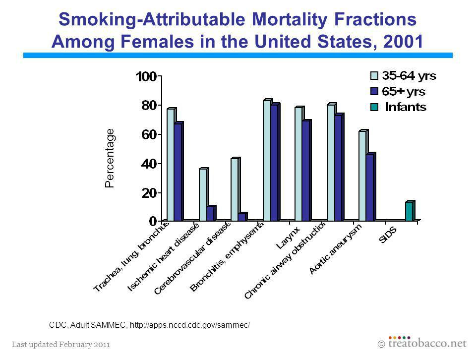Smoking-Attributable Mortality Fractions Among Females in the United States, 2001