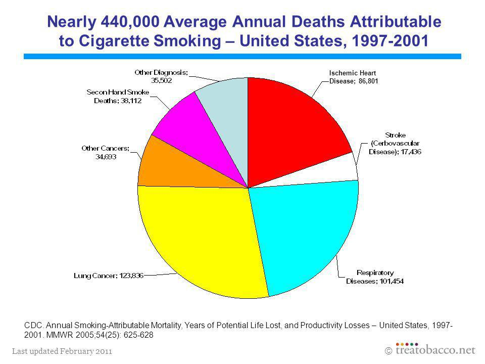 Nearly 440,000 Average Annual Deaths Attributable to Cigarette Smoking – United States,