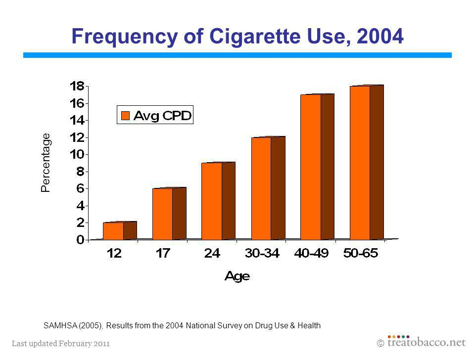 Frequency of Cigarette Use, 2004