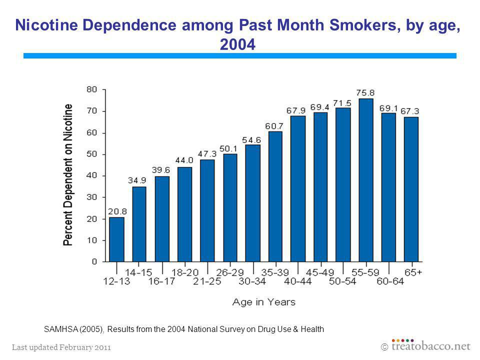Nicotine Dependence among Past Month Smokers, by age, 2004