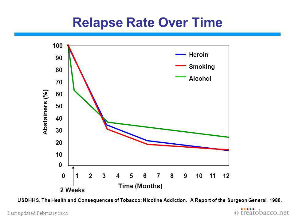 Relapse Rate Over Time Abstainers (%) Time (Months) 100 Heroin 90