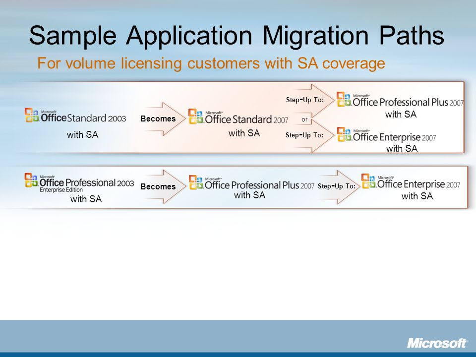 Sample Application Migration Paths