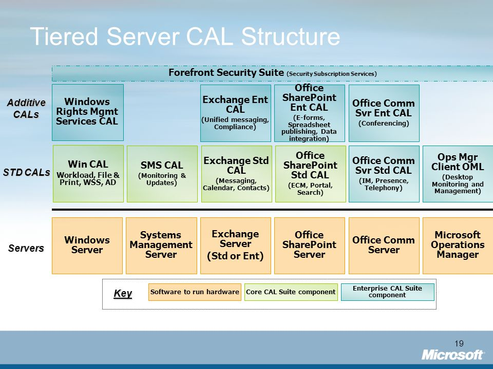 Tiered Server CAL Structure
