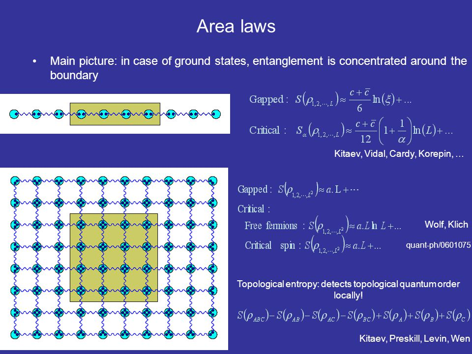 Area laws Main picture: in case of ground states, entanglement is concentrated around the boundary.