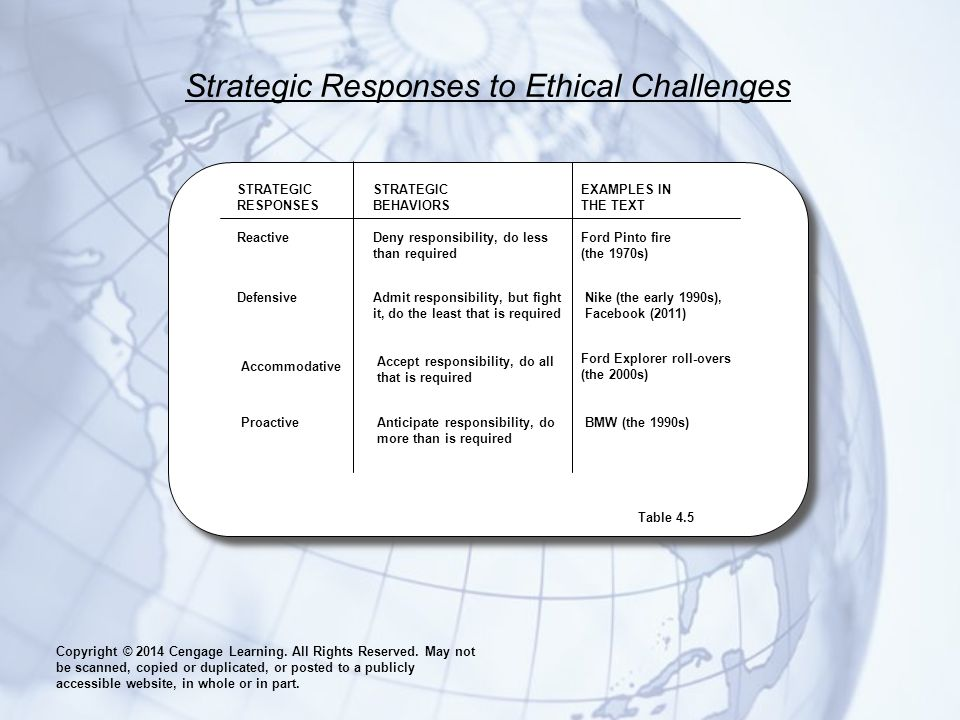 Strategic Responses to Ethical Challenges