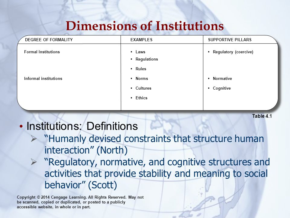 Dimensions of Institutions