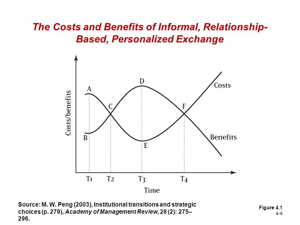The Costs and Benefits of Informal, Relationship-Based, Personalized Exchange