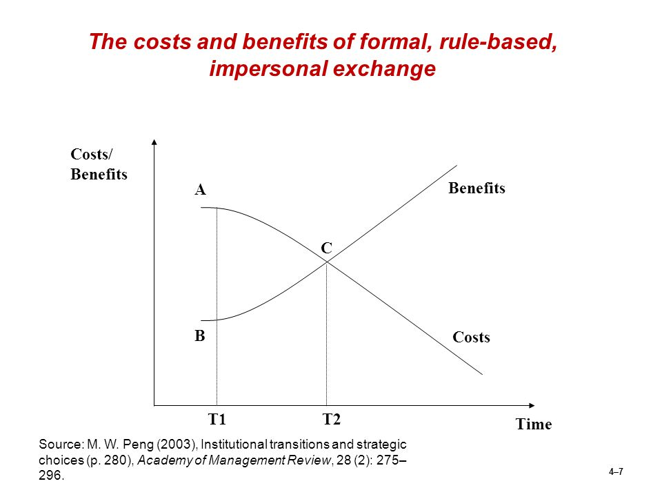 The costs and benefits of formal, rule-based, impersonal exchange