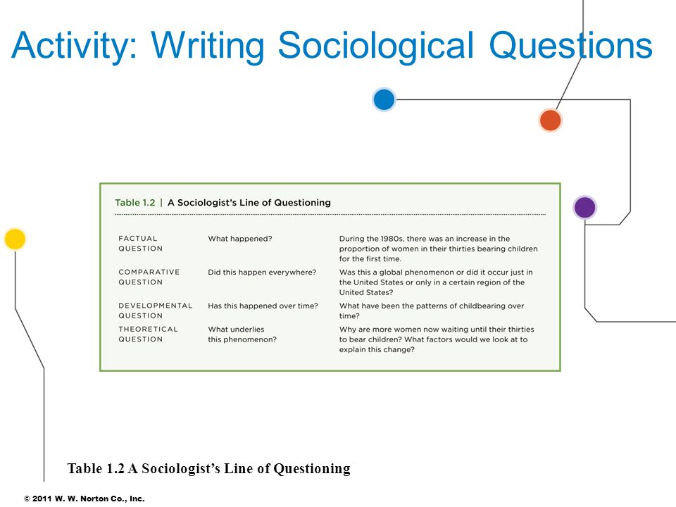 Activity: Writing Sociological Questions