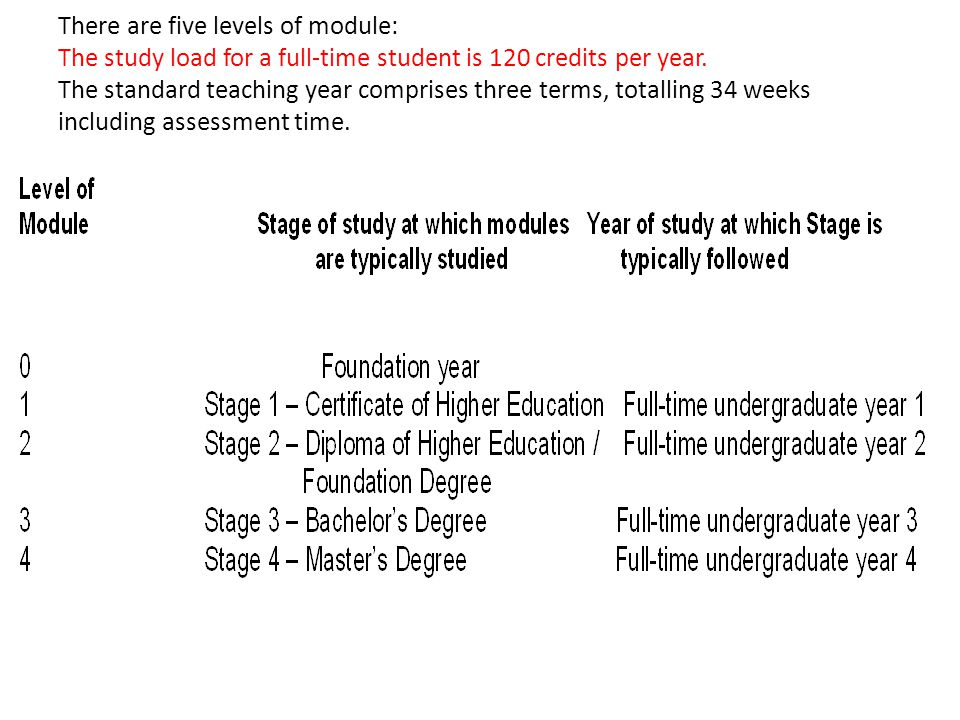 There are five levels of module: The study load for a full-time student is 120 credits per year.