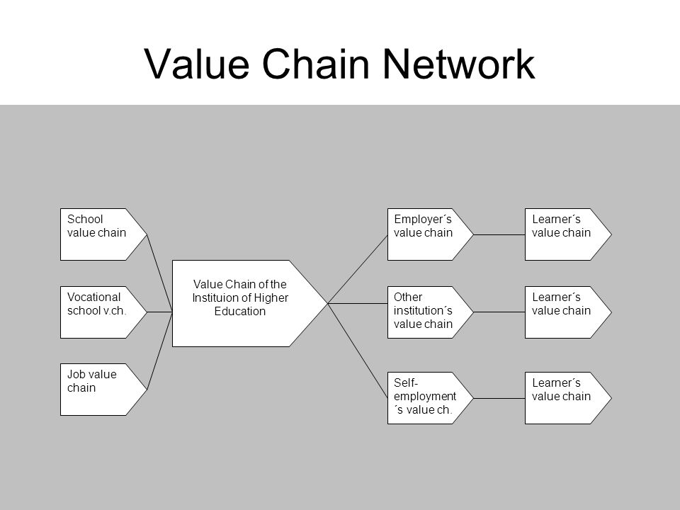 Value Chain of the Instituion of Higher Education