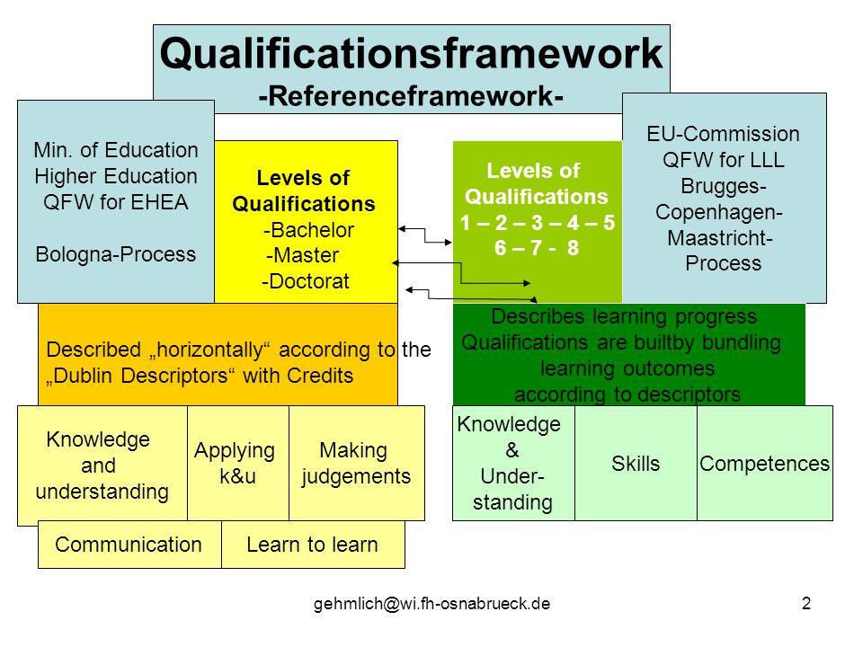 Qualificationsframework -Referenceframework-