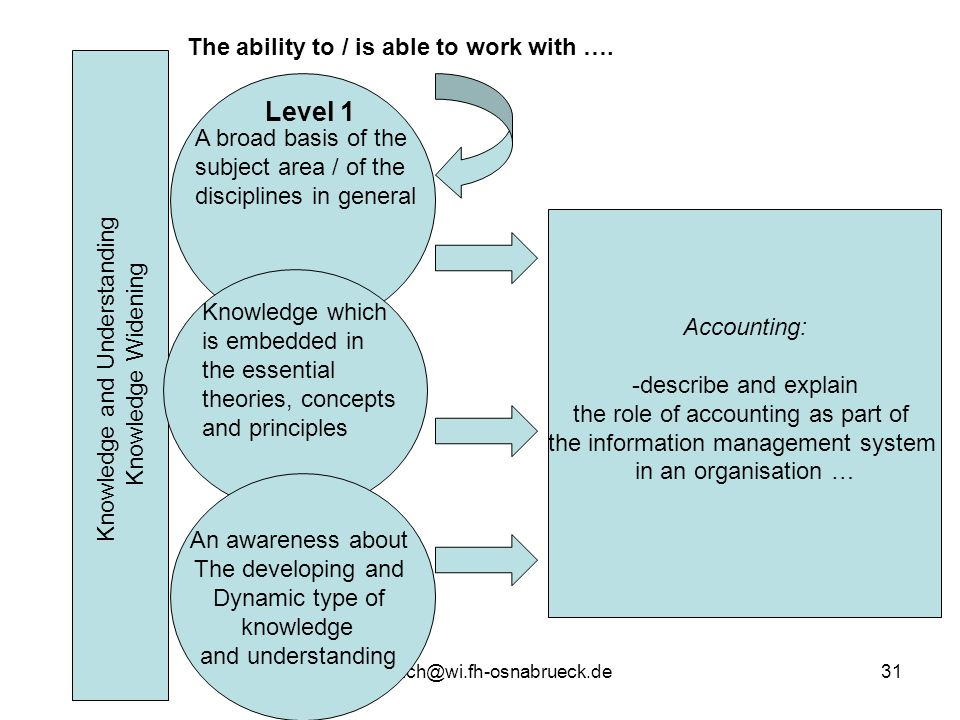 Level 1 The ability to / is able to work with ….