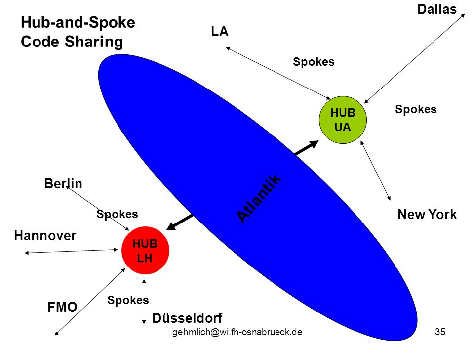 Hub-and-Spoke Code Sharing Atlantik Dallas LA Berlin New York Hannover