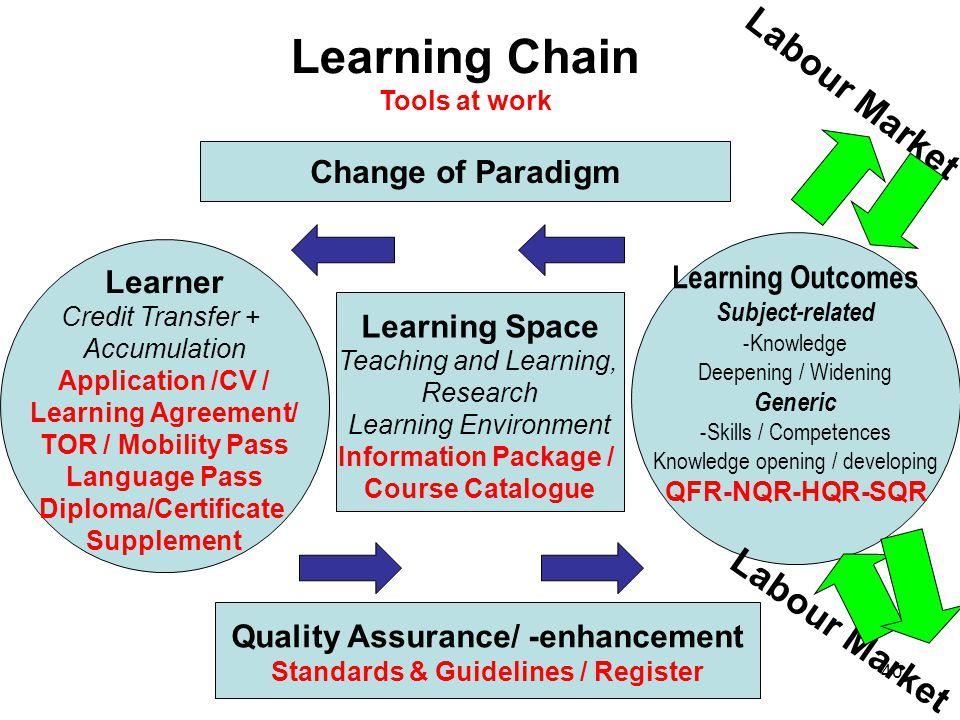 Quality Assurance/ -enhancement Standards & Guidelines / Register