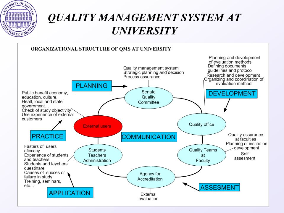 QUALITY MANAGEMENT SYSTEM AT UNIVERSITY
