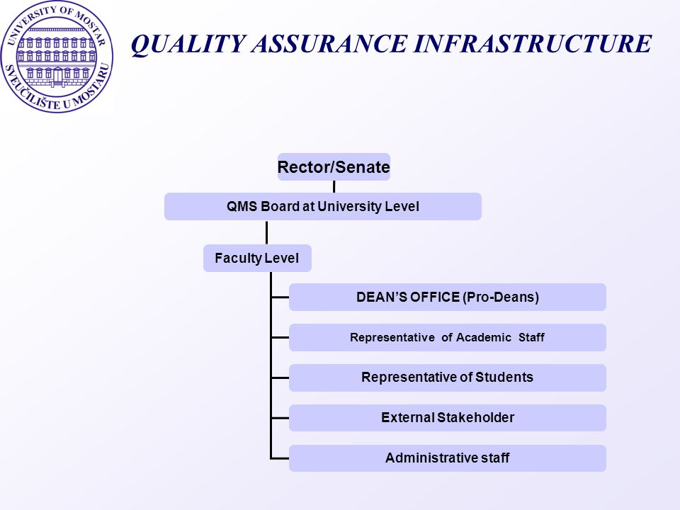 QUALITY ASSURANCE INFRASTRUCTURE