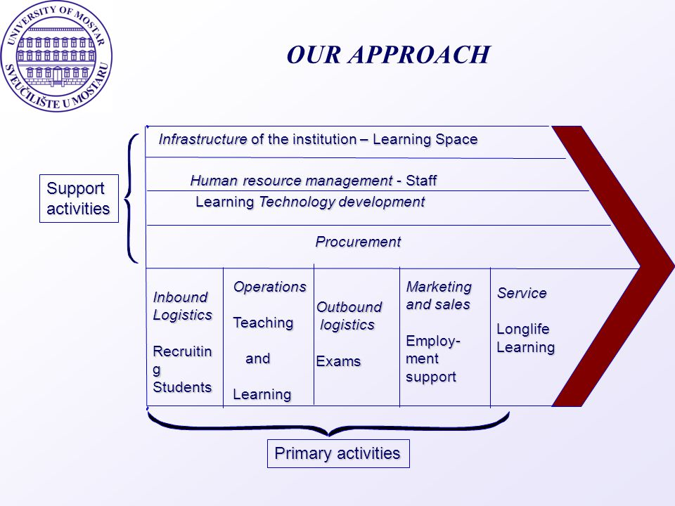 OUR APPROACH Support activities Primary activities
