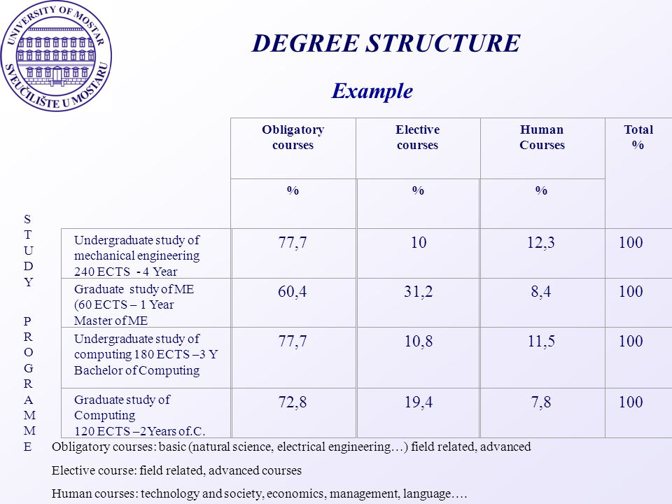 DEGREE STRUCTURE Example 77,7 10 12,3 100 60,4 31,2 8,4 100 77,7 10,8