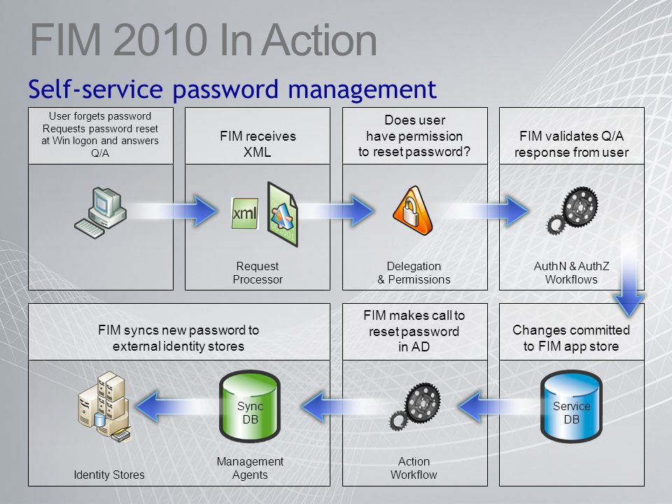 FIM 2010 In Action Self-service password management