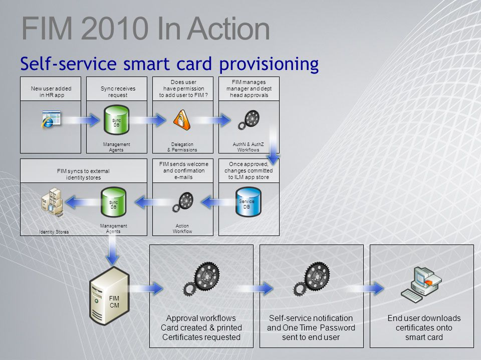 FIM 2010 In Action Self-service smart card provisioning