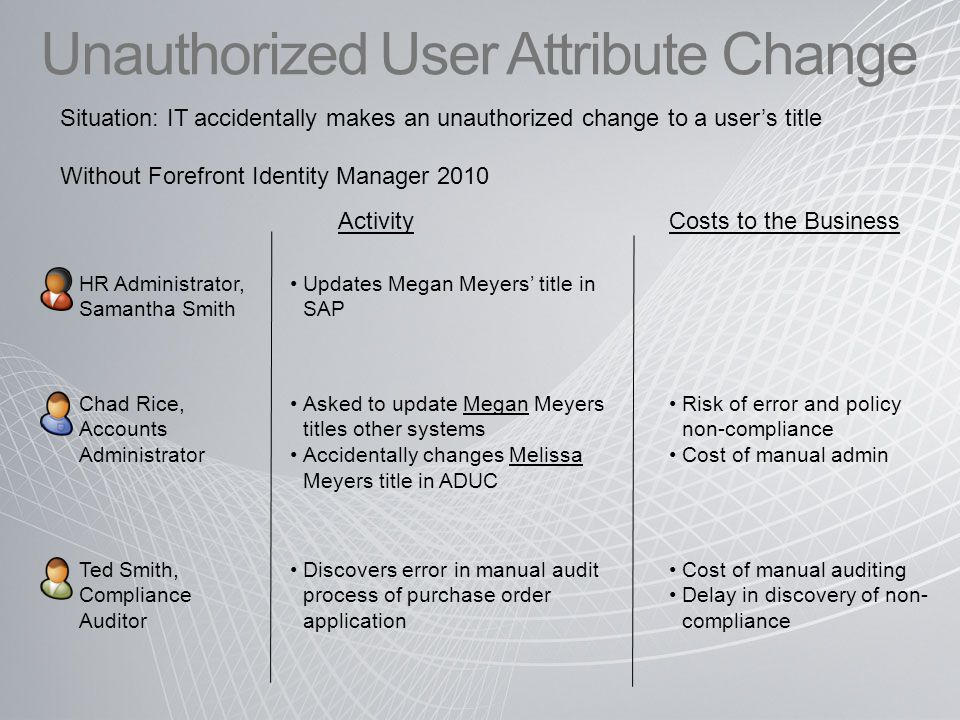 Unauthorized User Attribute Change