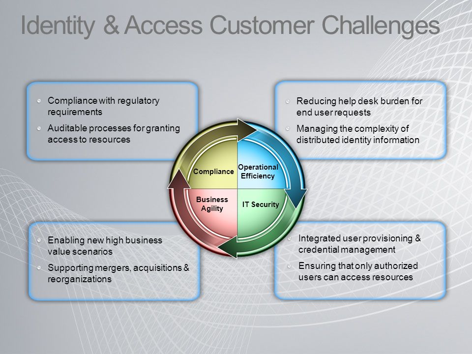 Identity & Access Customer Challenges