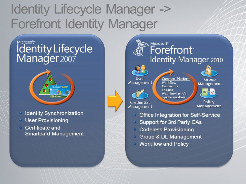 Identity Lifecycle Manager -> Forefront Identity Manager