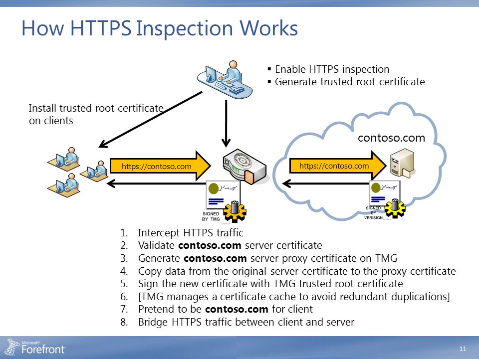 How HTTPS Inspection Works