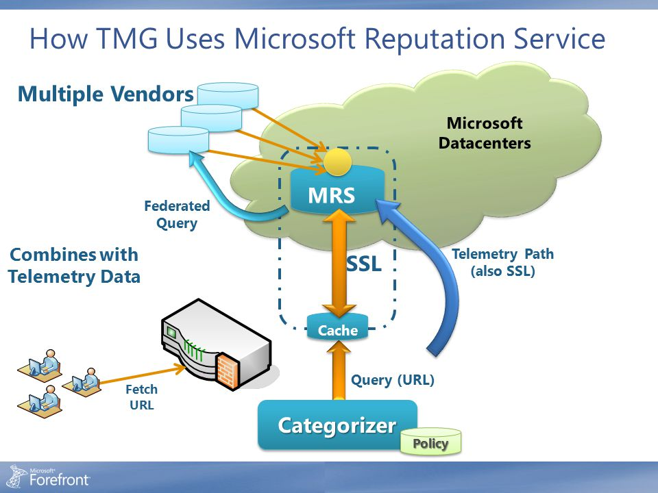 How TMG Uses Microsoft Reputation Service
