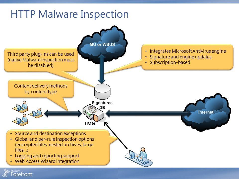 HTTP Malware Inspection