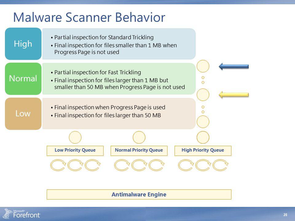 Malware Scanner Behavior