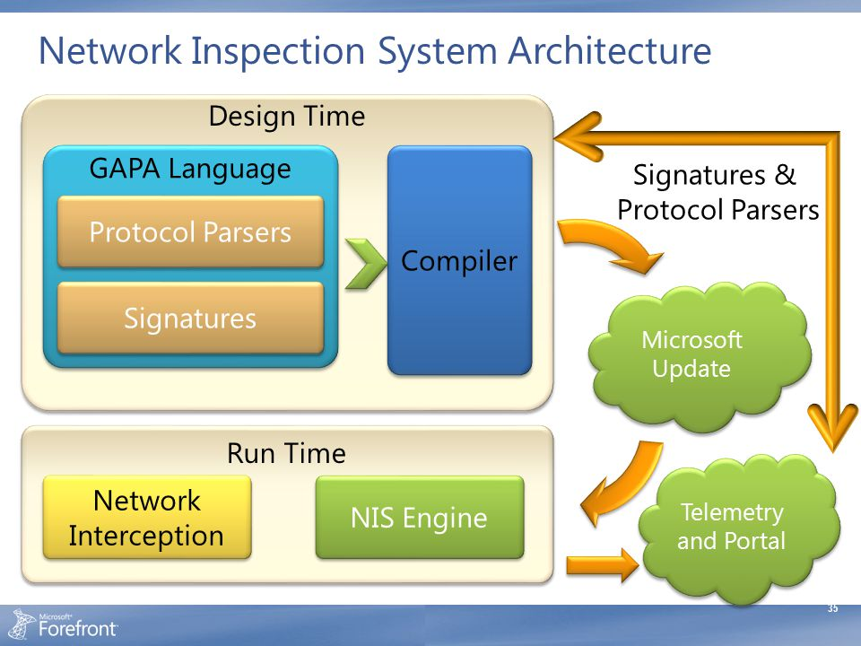 Network Inspection System Architecture