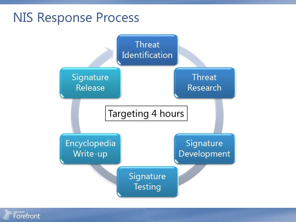 NIS Response Process Targeting 4 hours