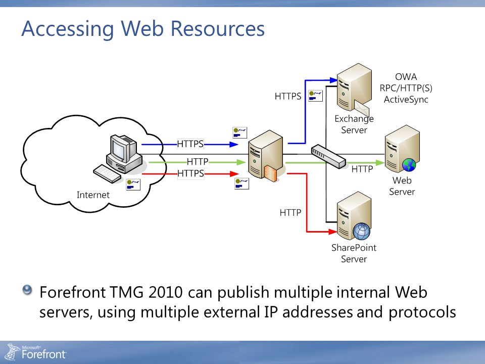 Accessing Web Resources