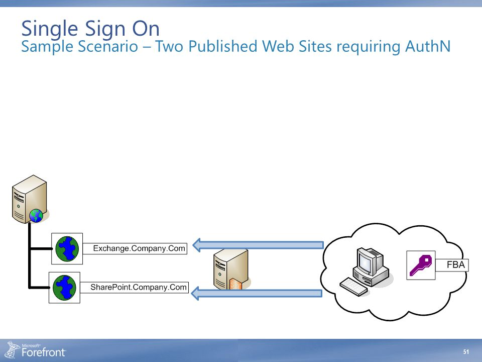 Single Sign On Sample Scenario – Two Published Web Sites requiring AuthN. With Single Signon. User Prompted for authentication.