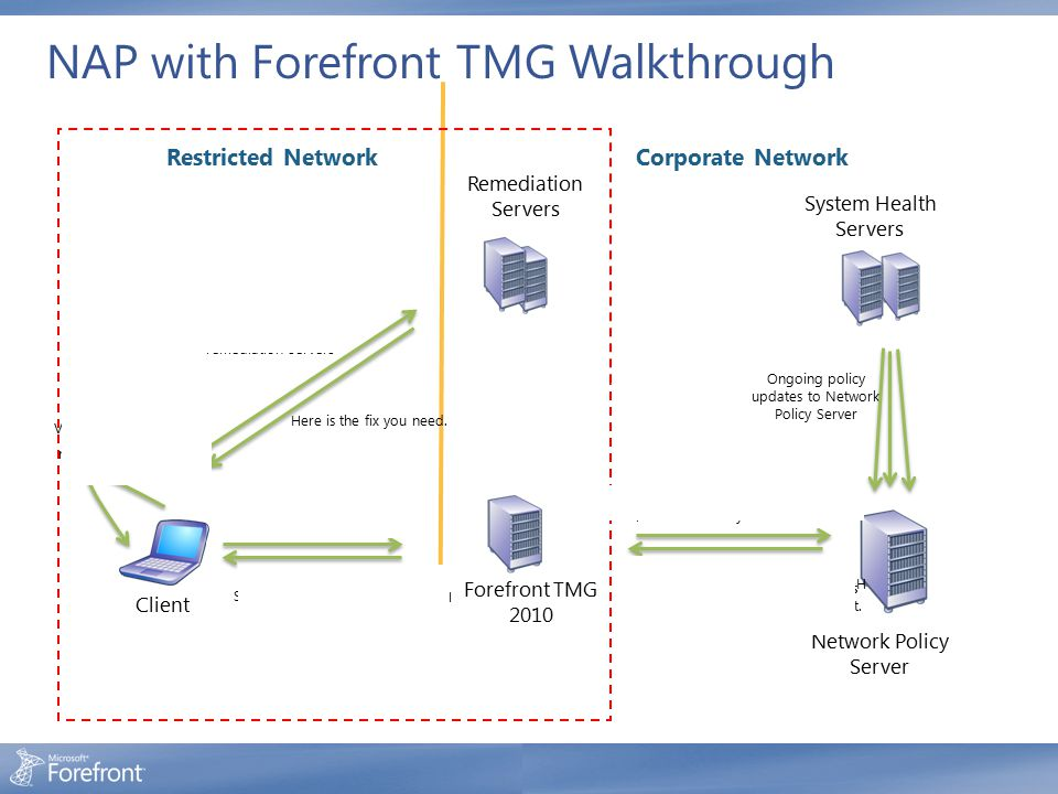 NAP with Forefront TMG Walkthrough