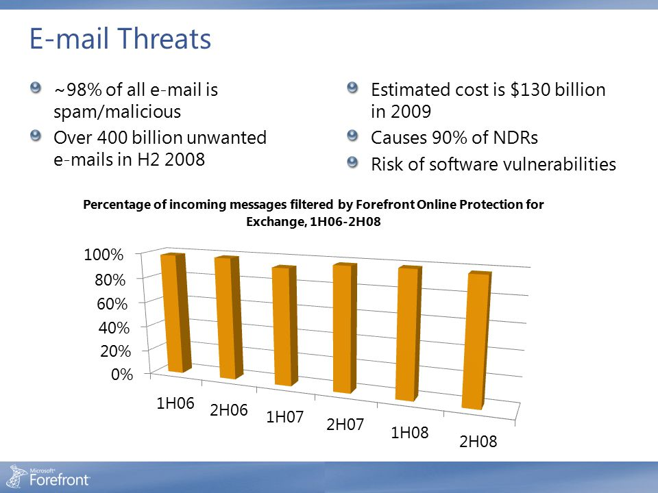 E-mail Threats ~98% of all e-mail is spam/malicious