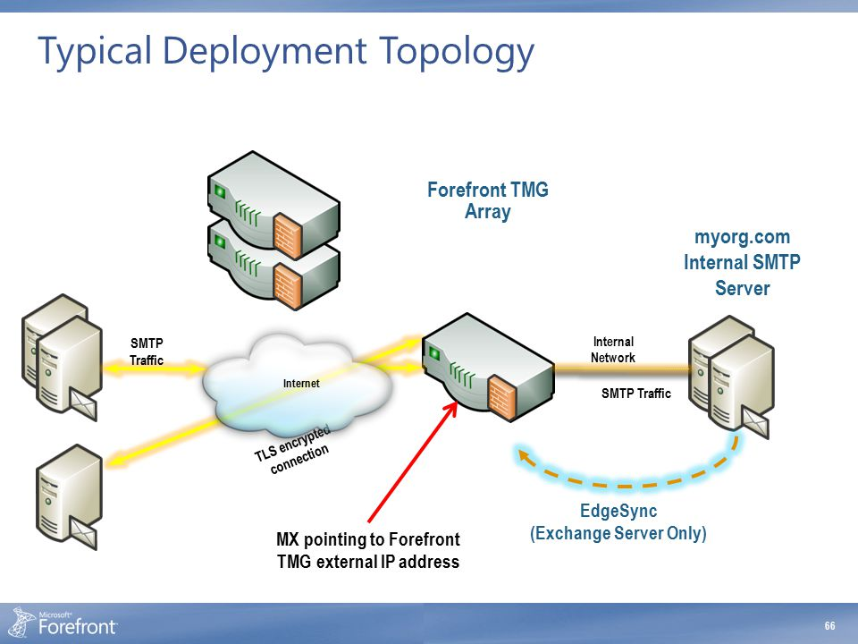Typical Deployment Topology