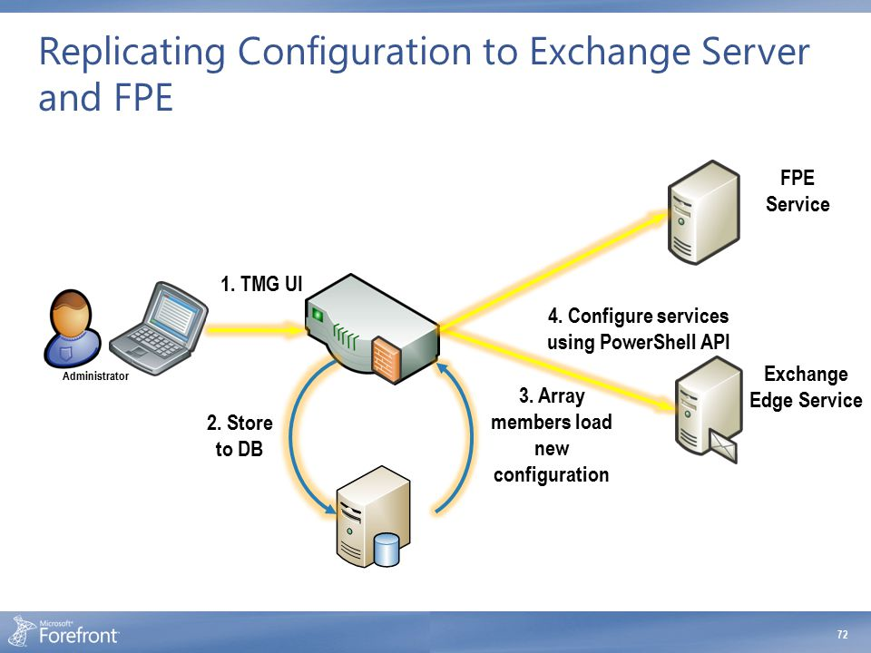 Replicating Configuration to Exchange Server and FPE