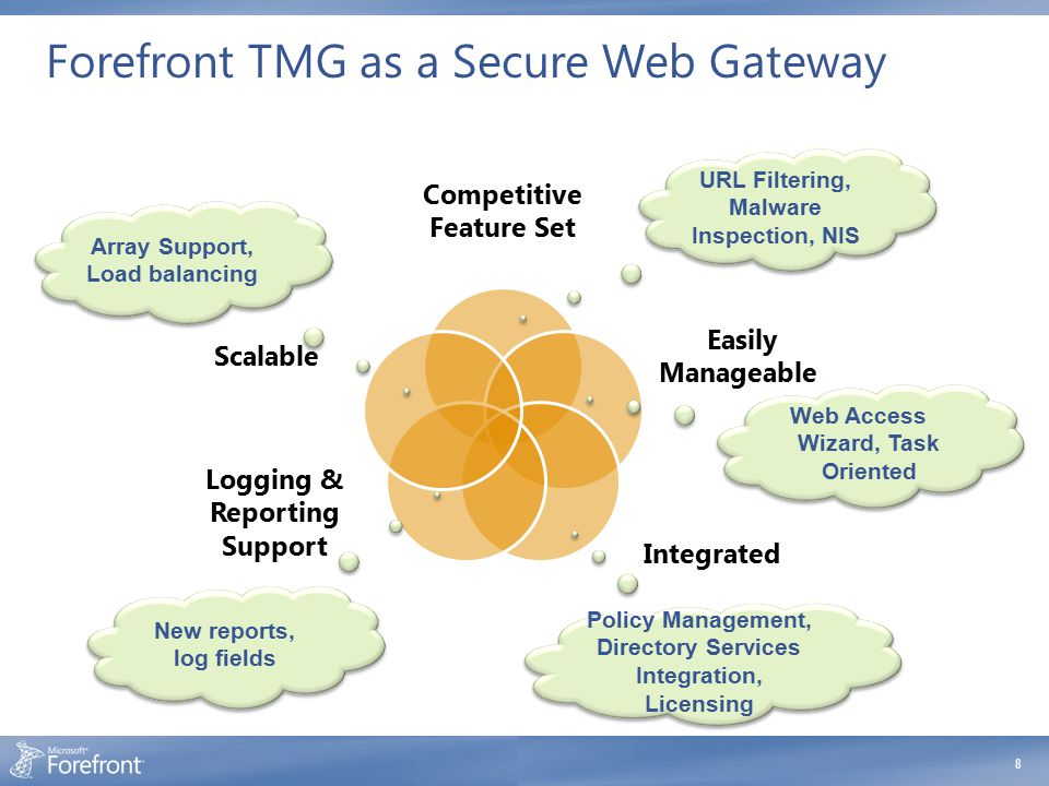 Forefront TMG as a Secure Web Gateway