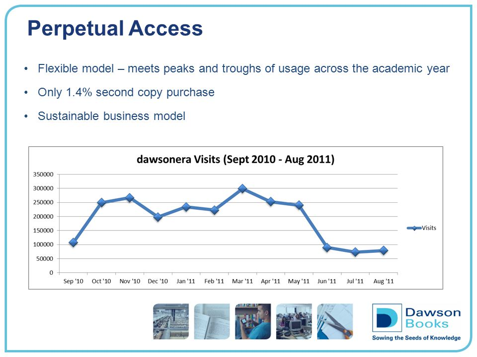 Perpetual Access Flexible model – meets peaks and troughs of usage across the academic year. Only 1.4% second copy purchase.