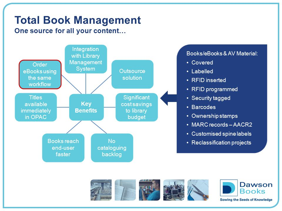 Total Book Management One source for all your content…