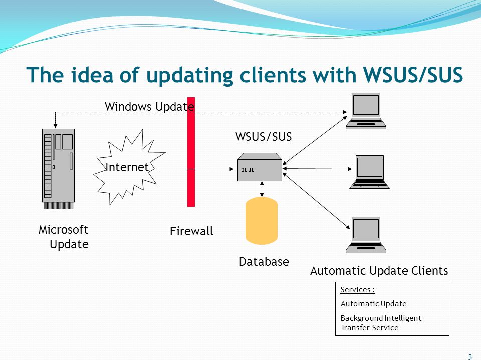 The idea of updating clients with WSUS/SUS